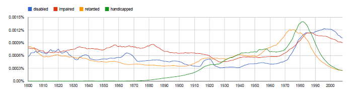 "Figure 2: Incidence of ""disabled"", ""impaired"", ""retarded"" and ""handicapped"" in Google Ngrams"
