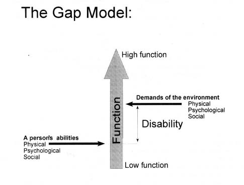 By universal design the gap may be reduced between the person's abilities and the demands of the environment.